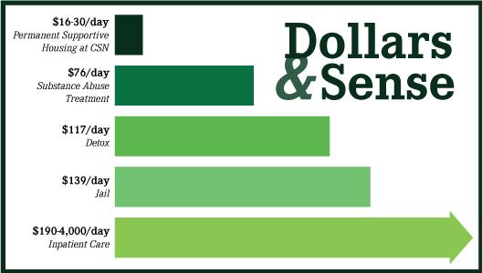 dollars-and-sense-graph