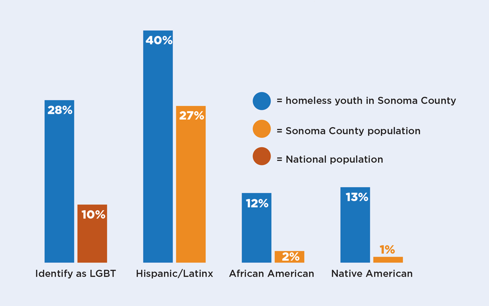 Graph of homeless youth population and how they identify locally versus nationwide